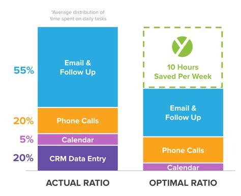 7 Amazing Sales Presentation Exles How To Copy Them Yesware Blog Sales Presentation Slides