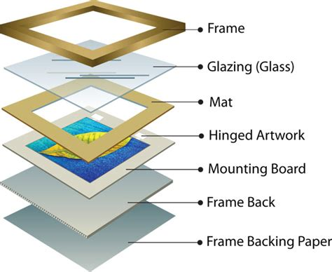 Do It Yourself Framing And Matting by Framing Tips Archives Talent Arts Frame Makers Custom