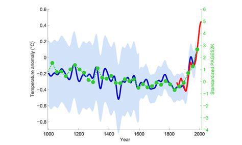 coral bleaching diagram news heatwave causing world s third coral