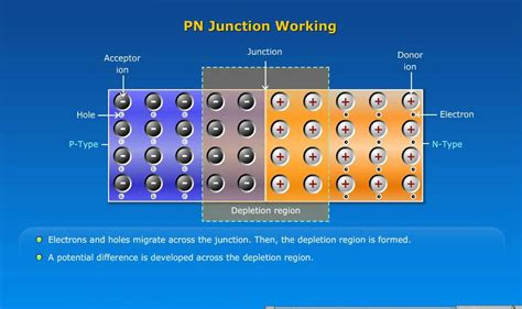 pn junction diode animation free pn junction working with heave animations