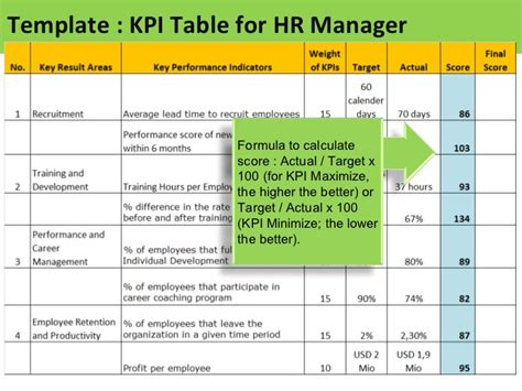 hr kpi template excel kpi for hr manager sle of kpis for hr
