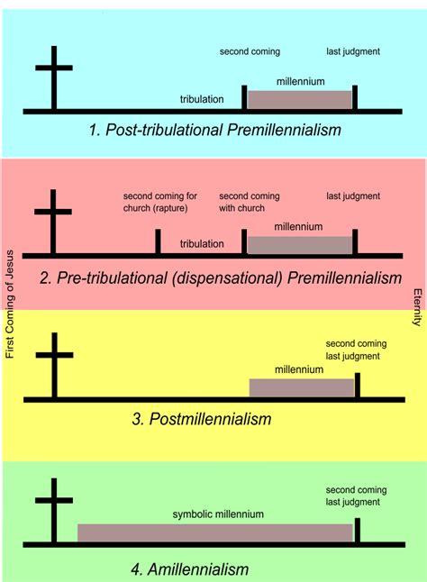 s revelation from a literalist futurist premillennialst point of view books the millennium part 1 precept