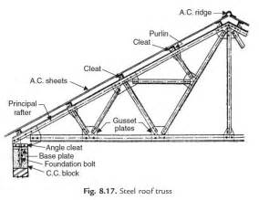 Truss Builder by Shells And Folded Plate Roofs Of Construction Civil Engineering