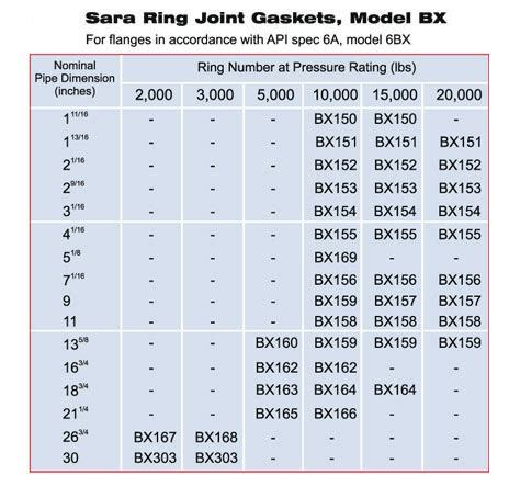 types of rubber sts ring gaskets metallic ring joint gaskets ring joint
