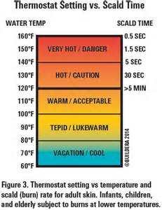what is comfortable water temperature multi channel data loggers improve forensic analysis of