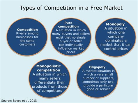 4 1 Markets And Competition Mba by Po B Lecture 4 Macro Economics And Regulation Students 1