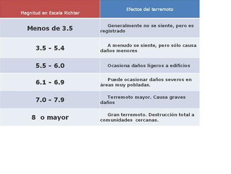 tabla de escala de sismos richter y mercalli riesgosycatastrofes terremotos en andaluc 237 a y espa 241 a