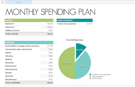 spending plan template organize your finances with a yearly review free