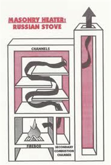 Russian Fireplace Plans by Russian Pechi Stoves On Meals Births And Fireplaces