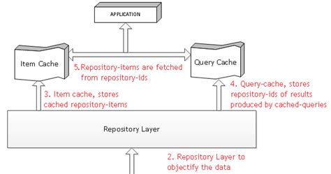 tutorial oracle atg art 214 what are repository cache modes in atg oracle