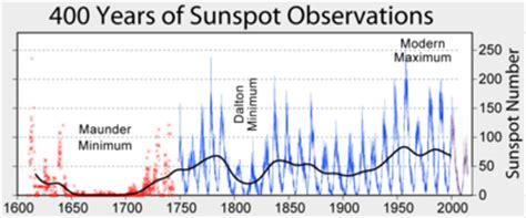 solar cycle wikipedia
