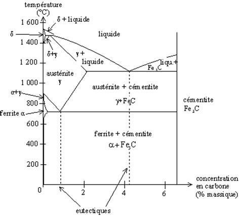 diagramme de phase des aciers conceptec net la trempe des aciers