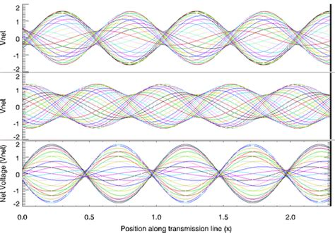 standing wave pattern transmission line standing wave ratio wikipedia