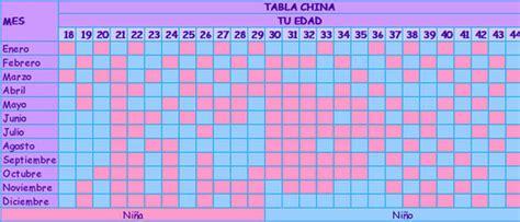 Verdadero Calendario Chino De Embarazo Como Buscar Embarazo De Mellizos