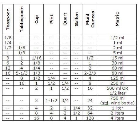 converter quart to liter equivalent measurements tables