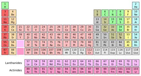 tavola periodica degli elementi spiegazione la tavola periodica degli elementi dipartimento di
