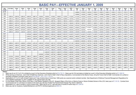 military retirement pay table  wallseatco