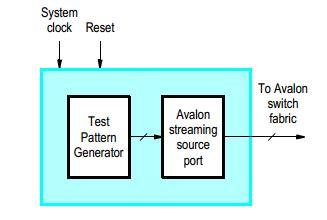 video test pattern generator ip core 关于test pattern generator ip核的测试 沉默改良者 博客园