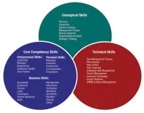 rims education risk manager competency model