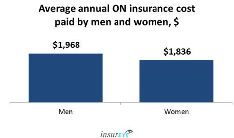 Car Insurance Cost by Average Car Insurance Rates In Ontario 1 920 Per Year