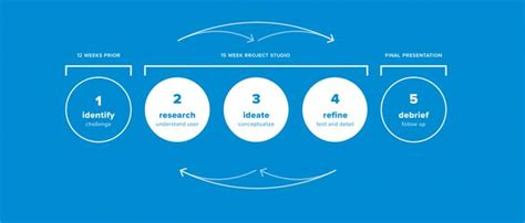 design thinking google detailed process model for design thinking google search