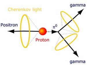 Proton Decay To Neutron Kamiokande Official Homepage