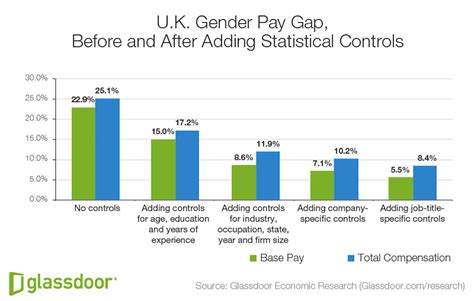 Industry News What Does Gap Do To Breathe Into Sales Copy Hm Second City Style Fashion by This Chart Shows The Gender Pay Gap Isn T As Bad As You