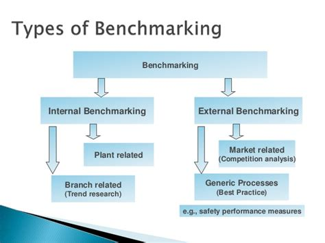 types of bench mark hotel benchmarking