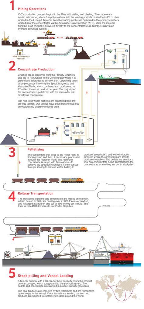 iron process flowchart beneficiation of iron ore