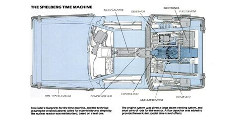 Popular Mechanics Eric Limer here are the schematics for back to the future s delorean