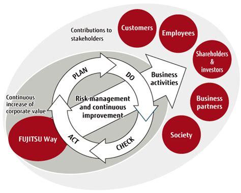 risk management risk management fujitsu global