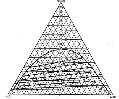 triangle phase diagram i charts