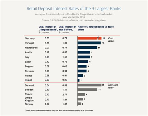 bid rate interest rate radar benelux countries offer the lowest