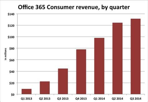 Revenue Office by Office 365 Consumer Revenue Lags Subscription