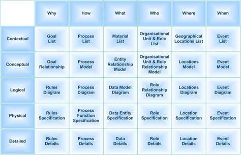 zachman framework template zachman framework