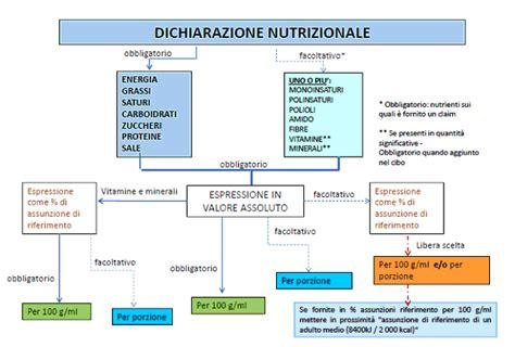 tabelle di composizione degli alimenti guida l etichettatura dei prodotti alimentari