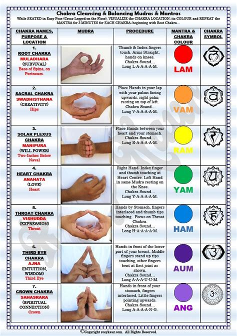 Healing Mediations For Detox by Chakra Cleansing And Balancing Chart Ayurveda