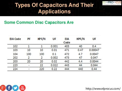 types of capacitors and their uses capacitor types and their applications 28 images different types of capacitors and their