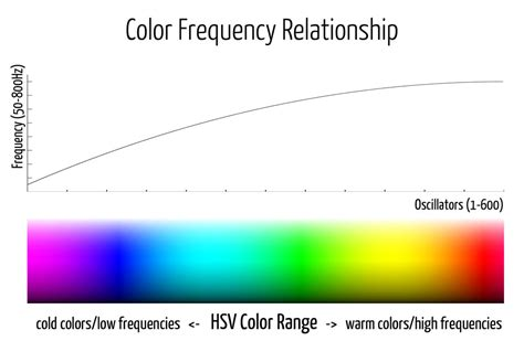 color frequency ichographs mdelp yiannis kranidiotis