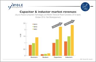 power inductor market following the power converter industry growth