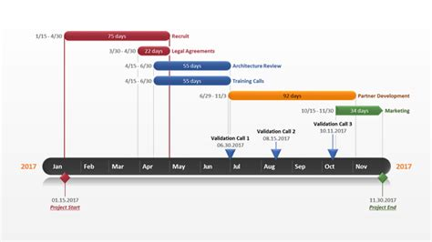 Gantt Chart Template Collection Ms Powerpoint Timeline Template