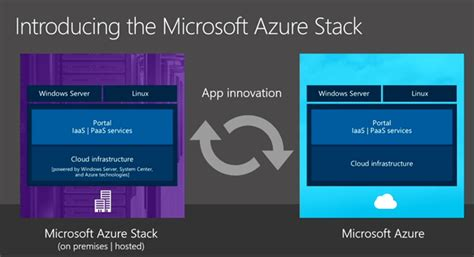 microsoft hybrid cloud unleashed with azure stack and azure books may 2015