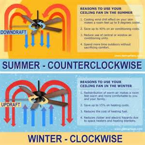 Ceiling Fan Direction In Summer Ceiling Fan Direction For Summer And Winter