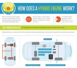 how do new car rebates work how does a hybrid car really work this infographic