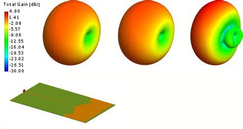 radiation pattern shape antenna magus antenna information the leading antenna