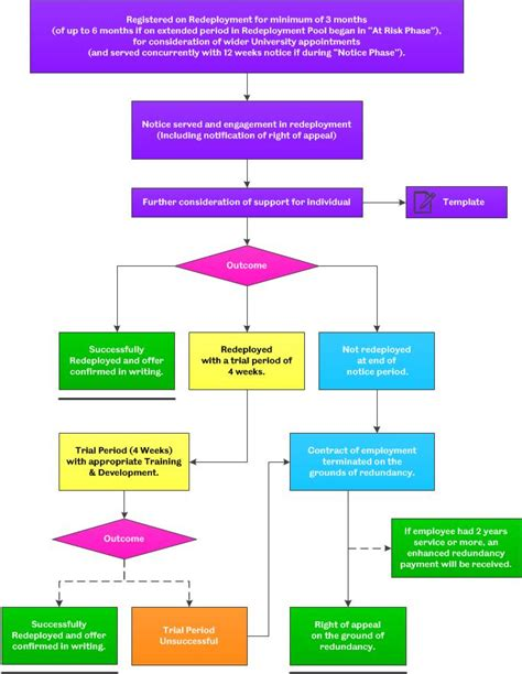 redundancy procedure flowchart redundancy procedure flowchart flowchart in word