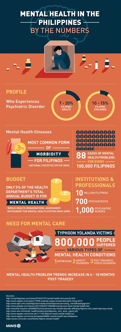 By The Numbers mental health in the philippines by the numbers