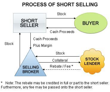 Make Money Selling Short Stories Online - image gallery short selling