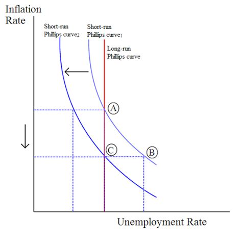 unemployment vs inflation the relationship between inflation and unemployment