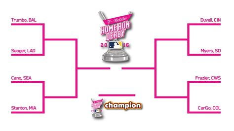 2016 mlb home run derby bracket odds and predictions